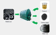 Doing group produced waste tyre pyrolysis plant with lower cost and higher fuel oil output can convert waste tyre to fuel oil ,carbon black and steel wire.