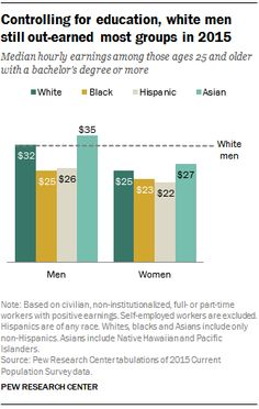 Controlling for Education, White Men Still Out-Earn Most Groups in 2015  Median hourly earnings among those ages 25 and older with a bachelor's degree or more  Source: Pew Research Center