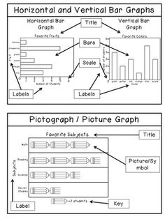 Tables, Line Plots, & Graphs - Oh, My! Are you teaching your students graphing skills? This product will help your students practice their graphing skills. Students will learn about tally tables, frequency tables, picture graphs (pictographs), horizontal bar graphs, vertical bar graphs, line plots, circle graphs, and line graphs.