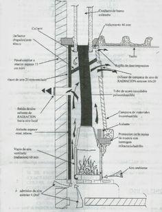 Esquema instalación chimenea Exterior Design, Interior And Exterior, Mini Loft, Utility Pole, Brick, Fire Pits, Fireplaces, Gardening, Ovens