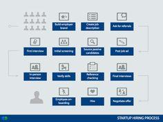 Startup Hiring Workflow