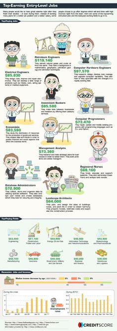 What are the characteristics of the highest paying jobs?