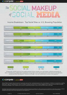 Les réseaux sociaux classés en fonction du niveau de revenus des utilisateurs | Crédit : Compete