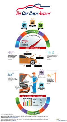 Do you know how healthy your car is? April is National Car Care Month! Vehicle Maintenance Infographic - Be Car Care Aware