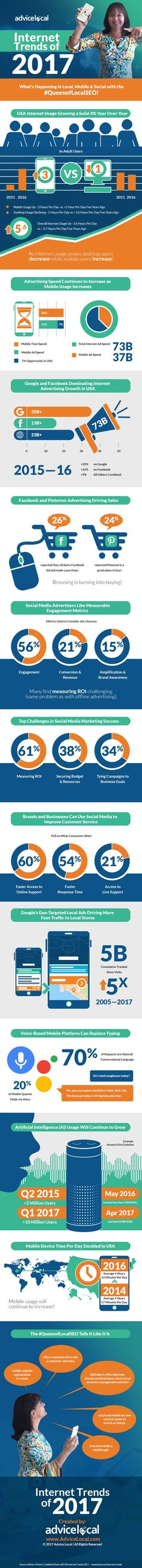 KPCB has released their 2017 Internet Trends Report and Advice Local dissected the slide deck down to these top trends. Check out our infographic. Online Marketing Companies, Online Advertising, Content Marketing, Digital Marketing, Cyber Security Awareness, Internet Trends, Brand Management, Marketing Communications, Digital Trends
