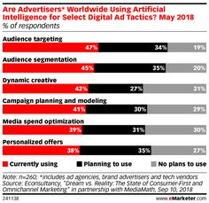 Are Advertisers* Worldwide Using Artificial Intelligence for Select Digital Ad Tactics? May 2018 (% of respondents) Display Advertising, Reality Check, Target Audience, Artificial Intelligence, Machine Learning, Digital Marketing, How To Apply, How To Plan, Vr