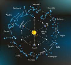 Astrologia, Mecânica Celeste