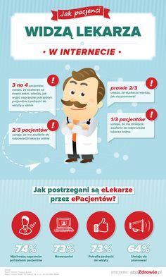 Jak pacjenci postrzegają lekarzy w internecie?
