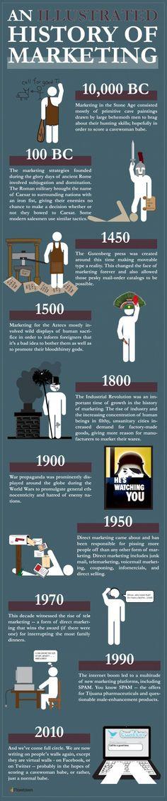 Illustrated history of #B2B marketing