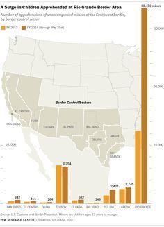 Minori non accompagnati in USA
