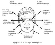 How to Access Someone's Thoughts Using Only Their Eye Movements « Mind Hacks