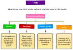 Qué es un mito Part Of Speech Grammar, Parts Of Speech, Spanish Teacher, Teaching Resources, Storytelling, Literature, Classroom, Science, Activities