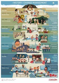 history of change