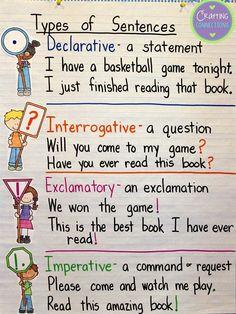 Types of Sentences Anchor Charts Teaching Grammar, Teaching Language Arts, Teaching Writing, Writing Activities, Grammar Activities, Kindergarten Writing, Teaching English, Teaching Ideas, Sentence Anchor Chart