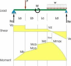 Learn How To Draw Shear Force And Bending Moment Diagrams - Engineering Discoveries Civil Engineering Design, Civil Engineering Construction, Construction Design, Bending Moment, Shear Force, Building Foundation, Structural Analysis, Chemistry Lessons, Building Structure