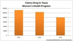 Women are getting significantly less health care services through Texas' Women's Health Program thanks to the state's successful push to de-fund Planned Parenthood