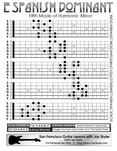 Spanish-Dominant-Scale-Guitar-Fretboard-Patterns-Chart-Jay-Skyler-415-845-5471.png (612×786)