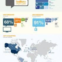 Social Media Dashboard Infographic