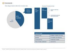 Trademob-Studie: 40 Prozent der Klicks auf mobile Werbung sind nutzlos - internetworld.de