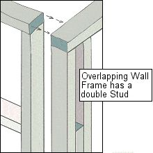 Wall framing… - All For Garden Framing Construction, New Home Construction, Building A Porch, Building A New Home, Office Pods, Load Bearing Wall, Backyard Buildings, Basement Inspiration, A Frame House