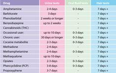 Drug Detection Chart Blood - Drug testing methods and
