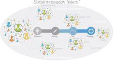 Social Innovation Process