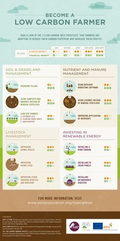 Low Carbon Farming Infographic. Get smart about climate and farming.