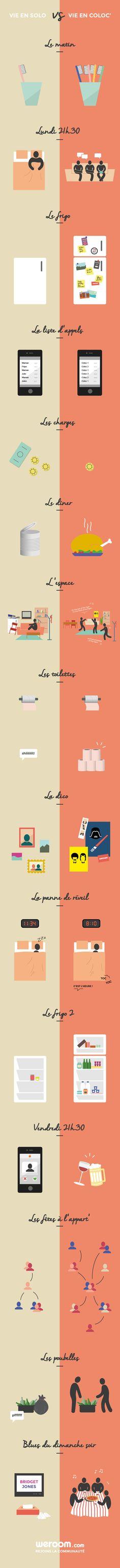 #Infographie Vie en Solo vs Vie en Coloc' #colocation #weroom