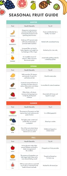 This seasonal fruit guide is super handy!