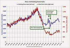 A comment on the New Home Sales report  #homesales  #realestate