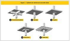 flat plate concrete building systems - Google Search