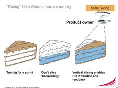 Image result for agile delivery plan vertical slices