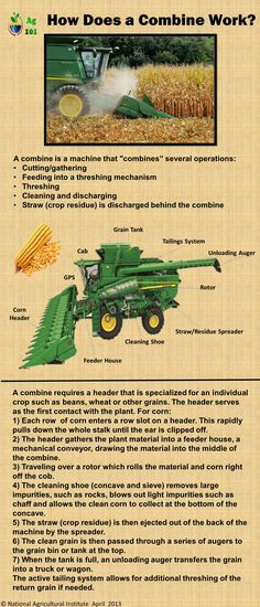 How a Combine Works---although it should have a Case IH combine since they were the first to produce the, now famous, single rotor combine in 1977.