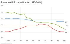 Evolucion PIB 1996-2014