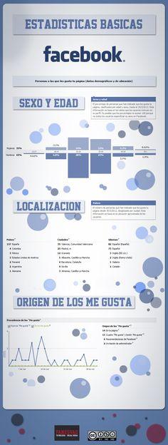 Segunda infografía sobre estadísticas de Facebook