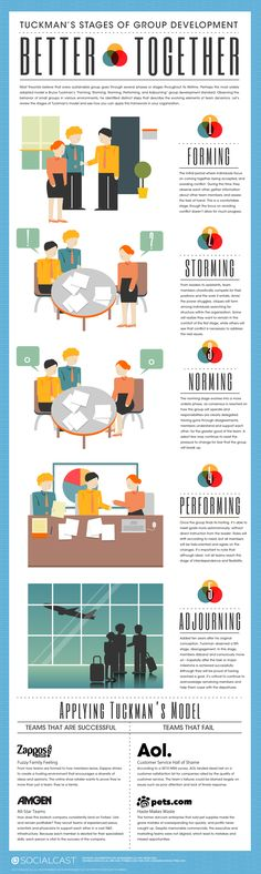 Better Together - Tuckman's Stages of Group Development. #Infographic