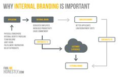 How to Internally Brand in The Digital Workplace