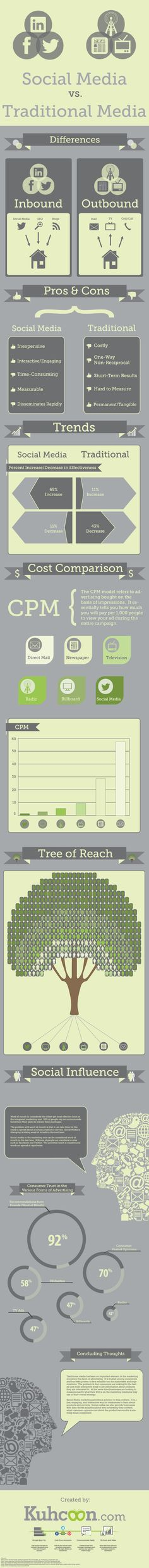 Marketing 101 - Social Media vs Traditional Media [INFOGRAPHIC] Social media has rapidly integrated itself into our everyday lives, both personal and professional, and it's perhaps had no greater impact than on the world of marketing, with consumers and brands seeing enormous benefits and changes.    But how does social media compare to traditional marketing? What are the pros and cons of each?
