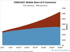 THE NEW RETAIL: The top trends disrupting retail at each stage of the purchase funnel - Business Insider Mobile Marketing, Internet Marketing, Start Up Business, Online Business, Business Ideas, Purchase Funnel, Fund Accounting, Make Money Online, Ecommerce