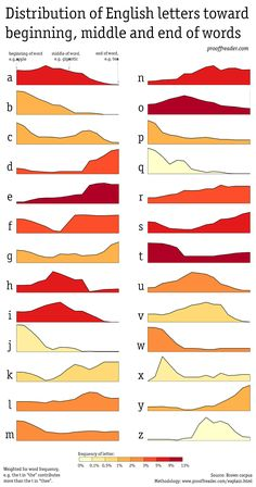 Distribution of english letters towards beginning, middle or end of the word