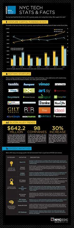 NY tech startup  growth