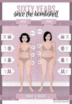 Ways to lose weight: Secret of the 1950's Bombshell? and how different they are from today's woman.