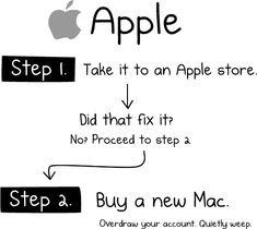 13 best Computer Repair Humor images on Pinterest