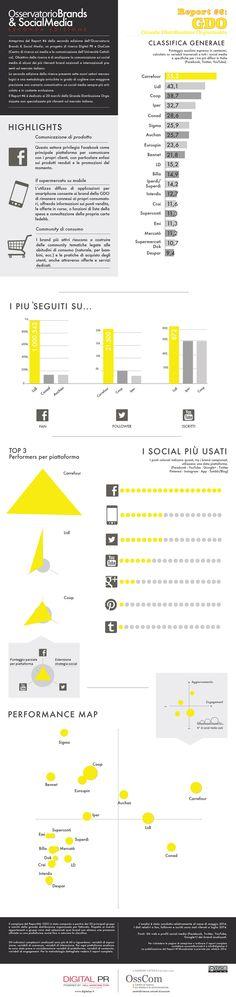Brands & #SocialMedia, analisi del settore #GDO in Italia - #Infografica