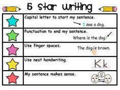 5 Star Writing 5 Star Writing in Kindergarten. I will probably use this but not with stars because it conflicts with Step Up. This is much simpler than some of the writing rubrics that I use. Writing Lessons, Teaching Writing, Writing Activities, Writing Rubrics, Writing Sentences, Art Rubric, Writing Posters, Sentence Writing, Informational Writing