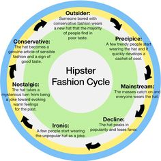 Hipster Fashion Cycle. But really, it applies to nearly all fashion eras. By the time you are in your golden years you will have experienced the cycle more than once!