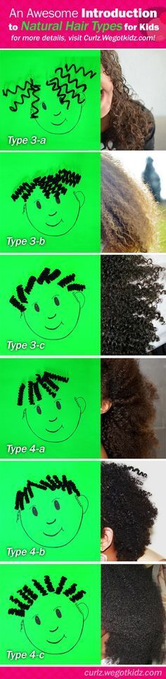 Here's a great introduction to the hair typing system. #naturalhair #hairtypes