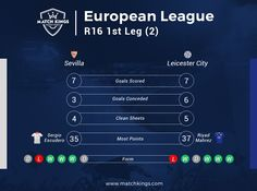 In-form Sevilla FC face a free-falling Leicester City Football Club! Good luck to all managers on www.matchkings.com! #MatchKhelo #pl #fpl #fantasysoccer #soccer #fantasyfootball #football #fantasysports #sports #fplindia #fantasyfootballindia #sportsgames #gamers  #stats  #fantasy #MatchKings