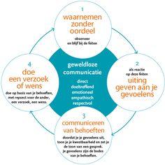 Geweldloze communicatie, een communicatiemodel van Marshall Rosenberg, voorkomt irritatie en weerstand.
