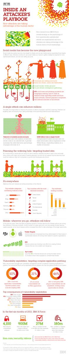 INFOGRAPHIC: Inside an Attacker's Playbook by IBM Security Systems via slideshare
